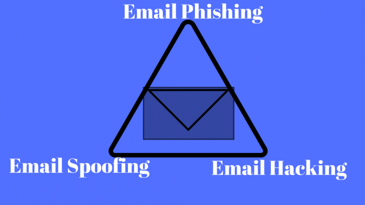 Email Phishing Vs Email Spoofing Vs Email Hacking