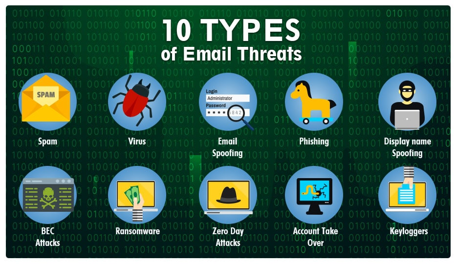 10 Email Threats You Should Know About